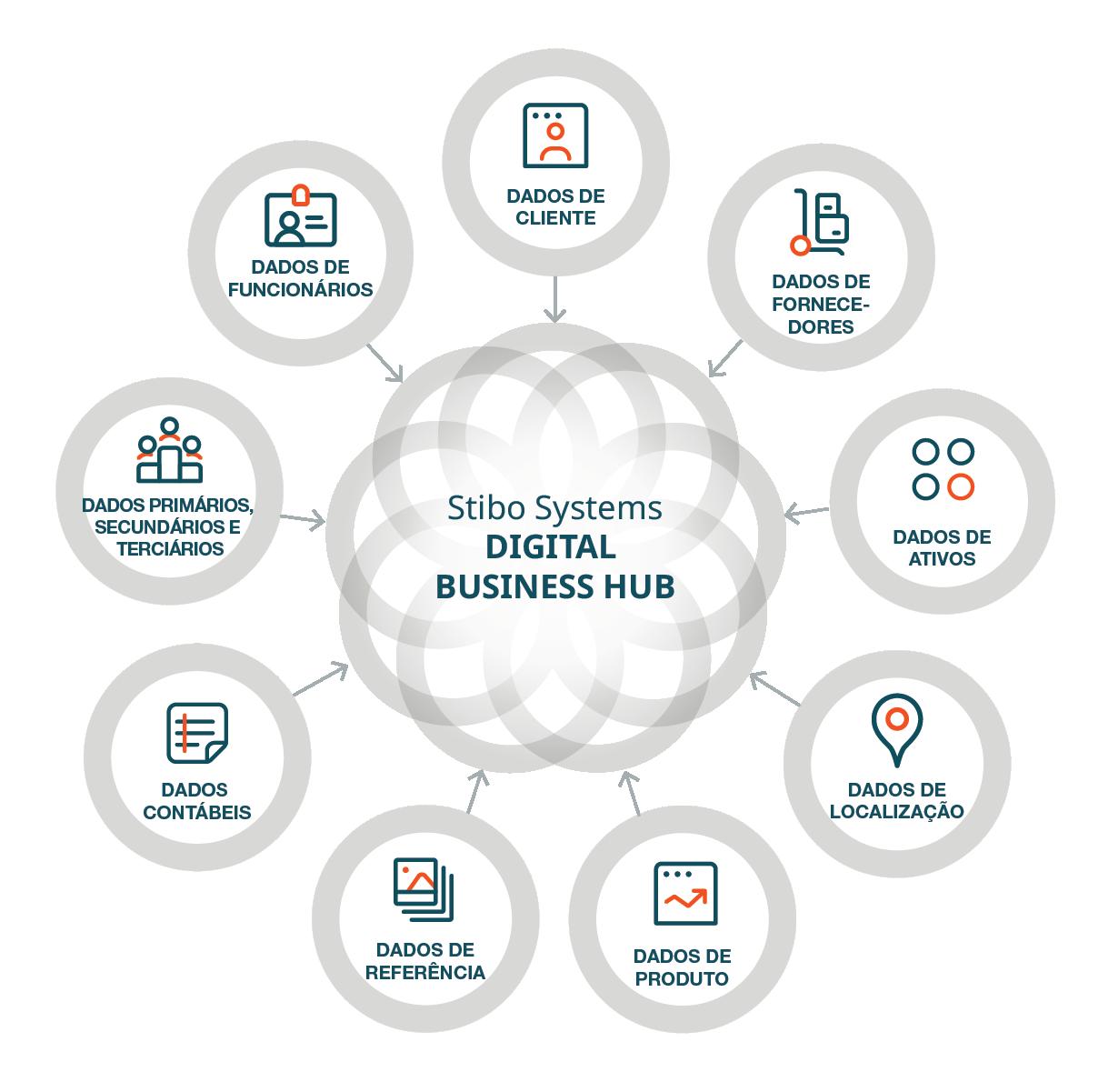 web_digital business hub domains_translations-BR