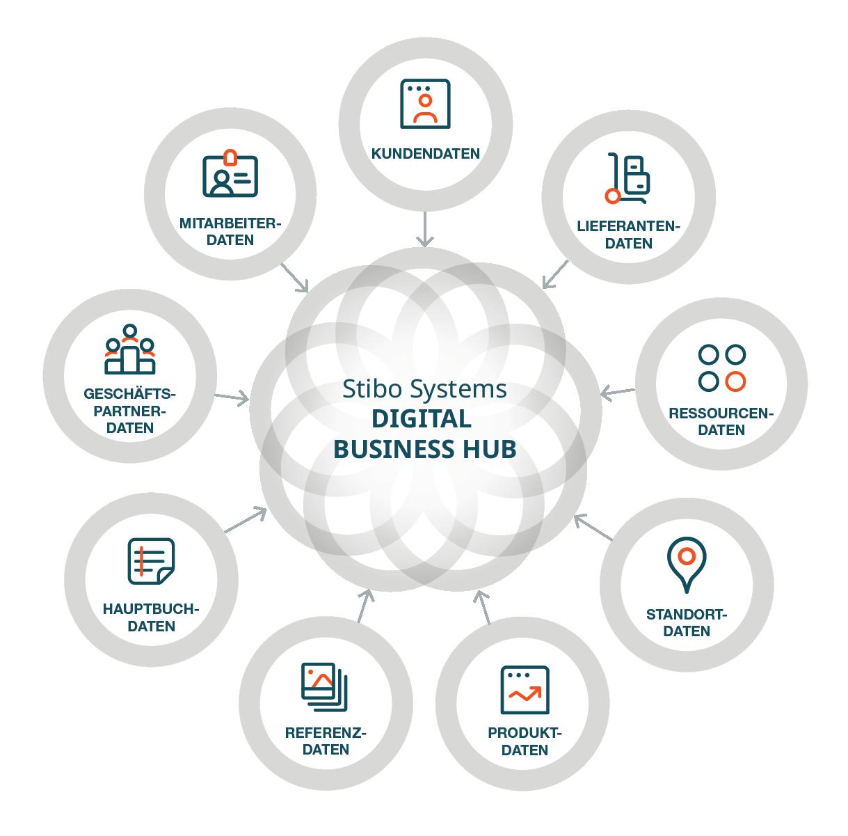 ntegrierten Multidomain-Plattform von Stibo Systems führt ein Digital Business Hub vertrauenswürdige Daten
