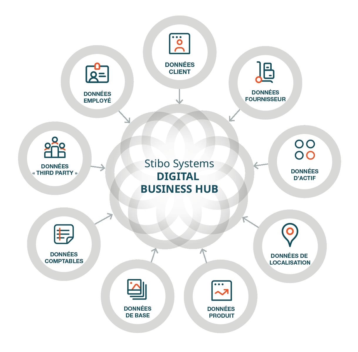 web_digital business hub domains_translations-FR