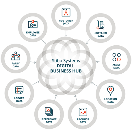 create a Digital Business Hub that benefits mdm leaders and mdm managers