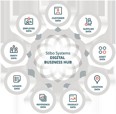 digital-business-hub-domains