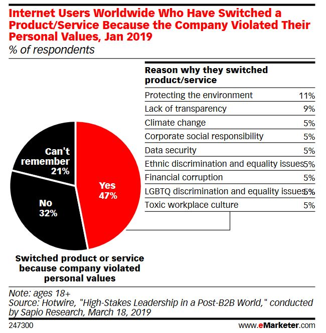 Hotwire Research eMarketer Graphic