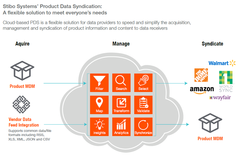 Stibo Systems' Product Data Syndication