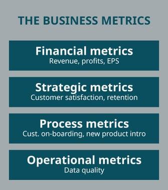 the business metrics