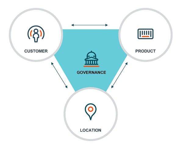 blog_governance policy-1