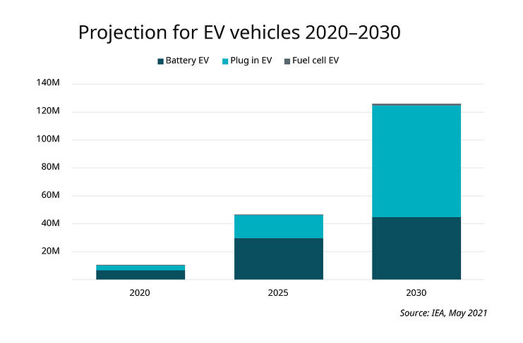 Projection for EV vehicles 2020-2030