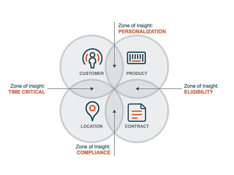 blog_zone of insight