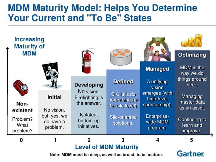 Master Data Management with Three Basic Steps