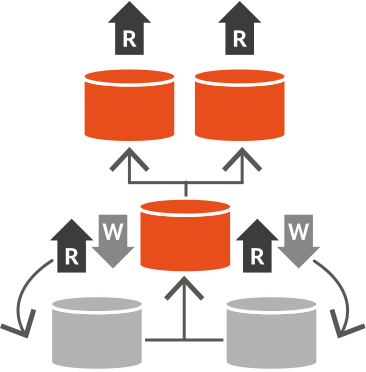 Master Data Management Consolidation implementation style