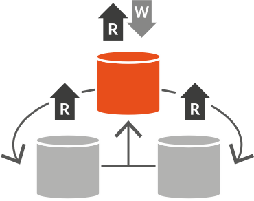 Transactional and centralised MDM implementation style