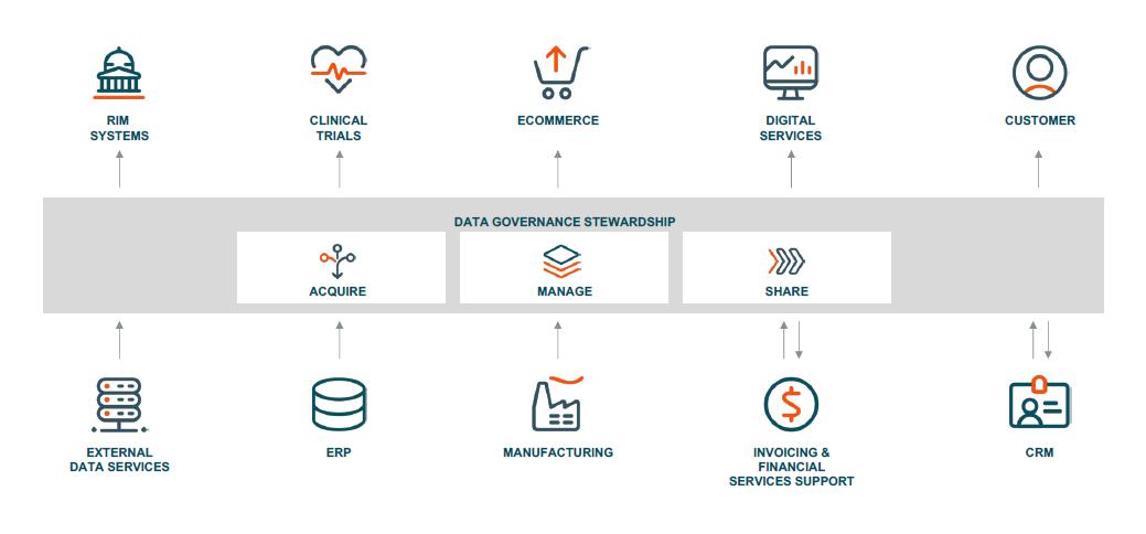 Unified product information management (PIM)