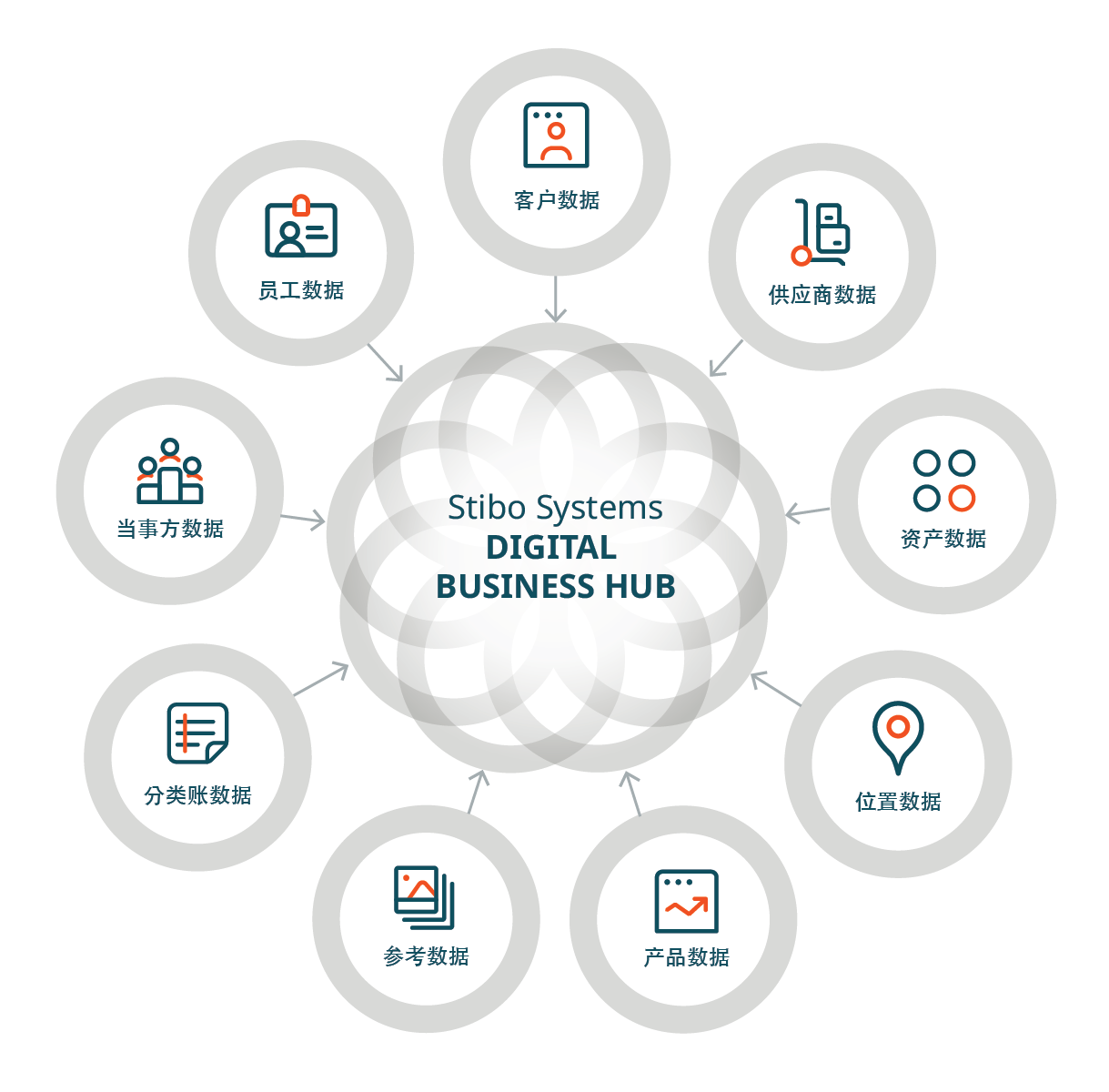web_digital business hub domains_translations-CN