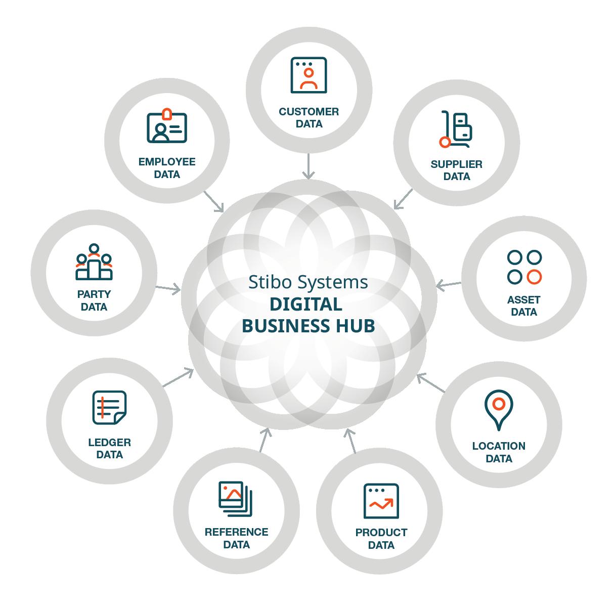 web_digital business hub domains_translations-EN