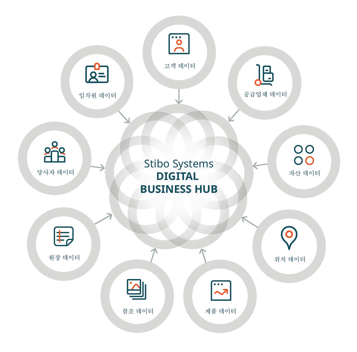 web_digital business hub domains_translations-KO