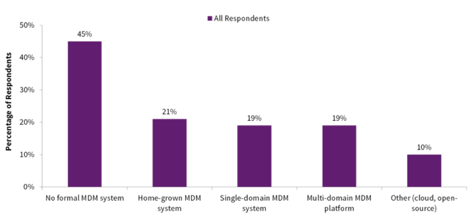 The Benefits of Multidomain MDM